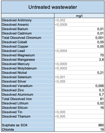 Table of results, untreated mine wastewater